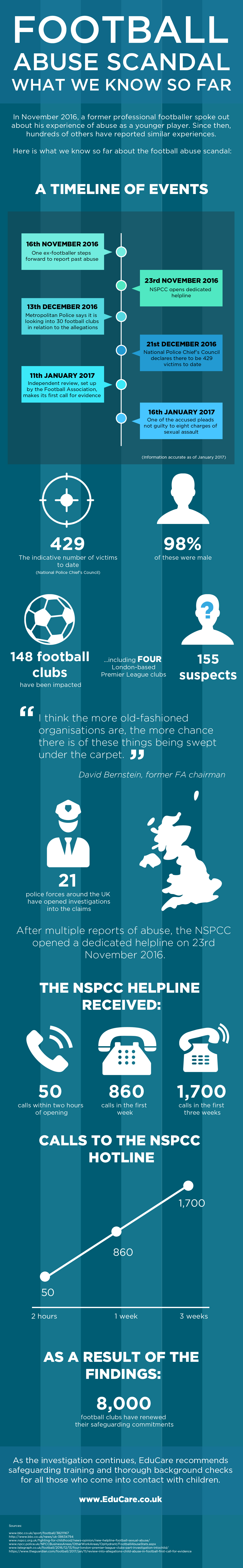 Infographic about the football abuse scandal in the UK