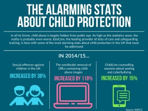 The alarming stats about child protection [Infographic]